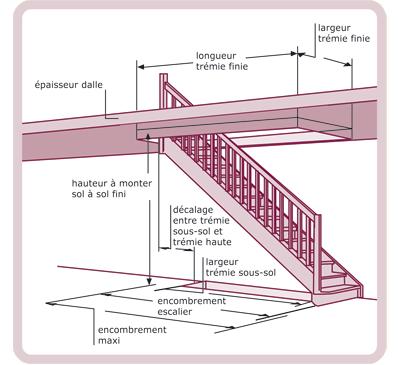 Escaliers Standard Ou Sur Mesure Bois Com