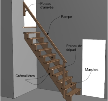Exemple de positionnement d'escalier