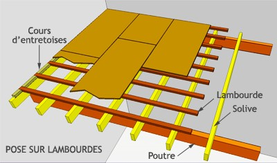 calculer les dimensions des solives pour un plancher t. Black Bedroom Furniture Sets. Home Design Ideas
